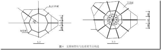 中部HL3 因重量较重、直径较大,并且为异性构件,运输困难,因此分为四段进行加工和安装,在安装前在钢管支架顶面先弹出环形钢梁的定位线,包括钢梁螺栓连接耳板的位置,再将其分段吊装至架体平台,按照定位线进行放置就位,依次进行另一段的安装,环梁拼装时先将连接板用螺栓固定后再进行构件的对接焊接,最后拆除连接板; 在环形梁的内侧面中部焊接拉环,安装最后一段环形梁时可利用手动葫芦进行钢梁的位置的校正,完成后即可进行焊接固定拼装成为整体圆环。 操作平台: 搭设内钢管脚手架体,并与钢管柱进行拉接成为整体,在21 m 标