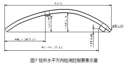 深圳机场:异型曲线立体桁架制造技术