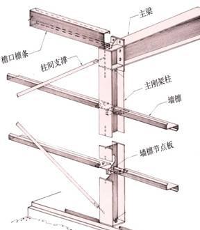 钢结构墙面檩条的构造和计算