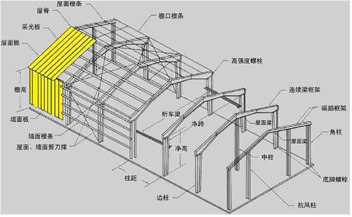 逼囹�$9.�_钢结构中的框架梁hn250×125×6×9,框架柱hw250×250
