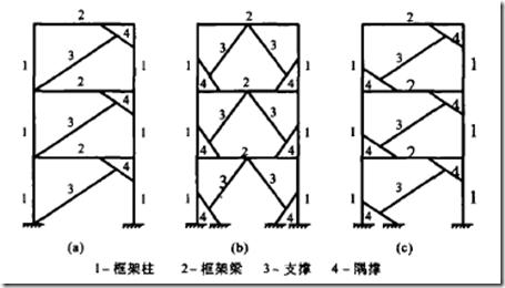 钢结构隅撑—支撑框架的耗能性能分析