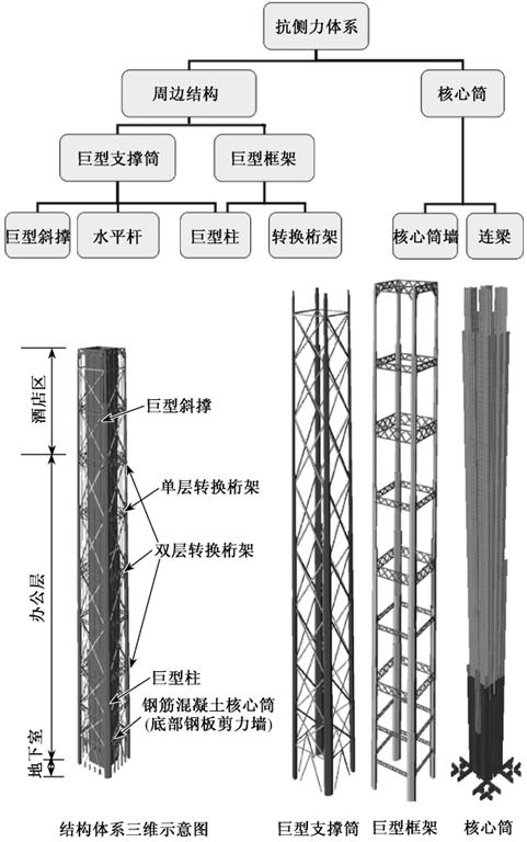 ( 1) 密柱结构( 含伸臂桁架和腰桁架加强层)     该体系对于抗震