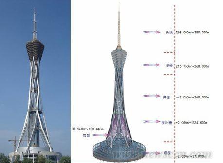 河南省广播电视发射塔钢结构工程介绍